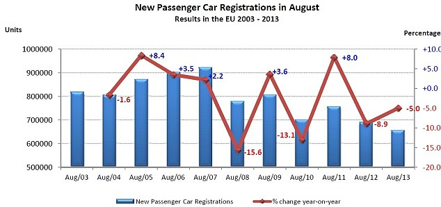 Car crash: Sales of new motors have tumbled in the last two years - and have hit a 20 year low according to EAMA