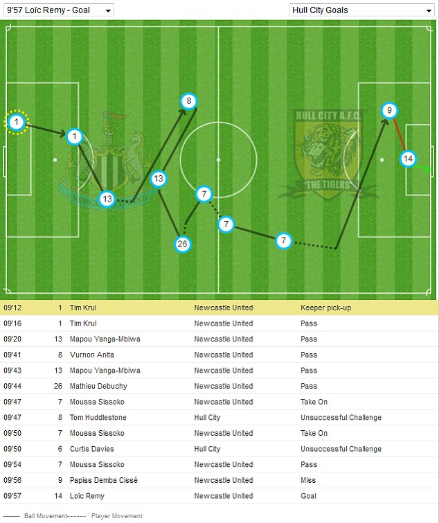 The movement leading to Remy's first goal