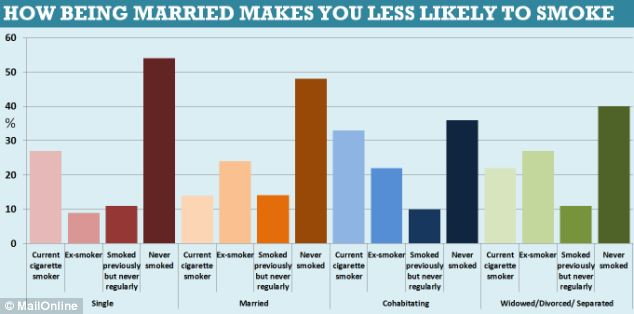 How being married makes you less likely to smoke