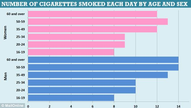 Number of cigarettes smoked each day