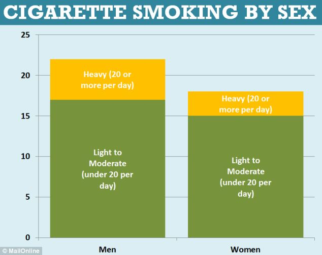 Cigarette smoking by sex
