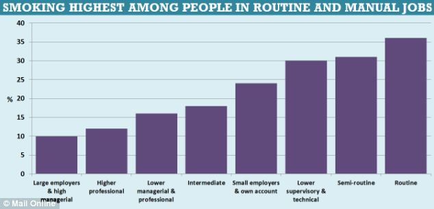 Smoking highest among people in routine and manual jobs