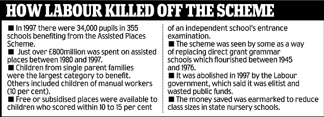 Labour killed off the scheme in 1997