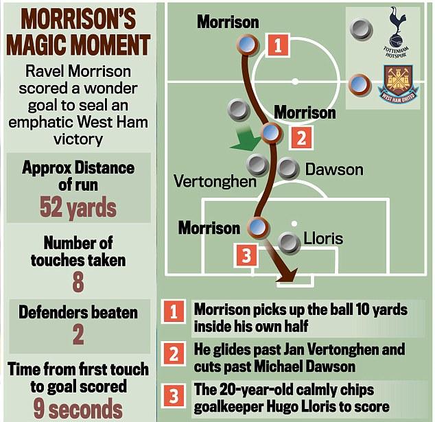 Anatomy of a wonder goal: How Morrison's dribble unfolded