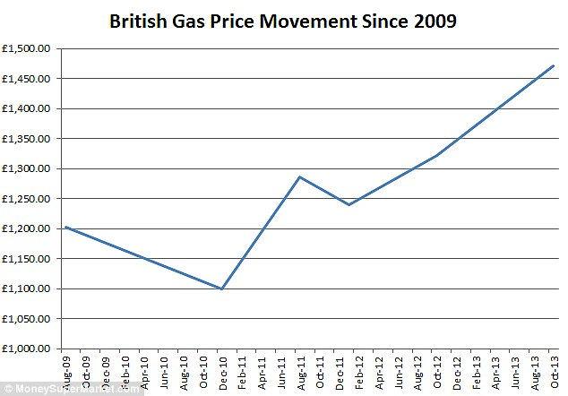 How bills have soared: British Gas dual fuel energy bills have soared from £1,100 in 2010 to around £1,465 after the latest round of price hikes. Graph provided by MoneySuperMarket.com