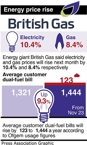 British gas energy price rise