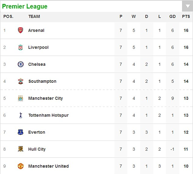 As it stands: The current Premier League table