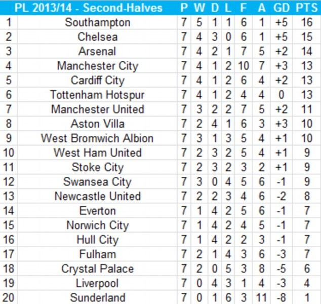 The Premier League second-half table - Source: Opta