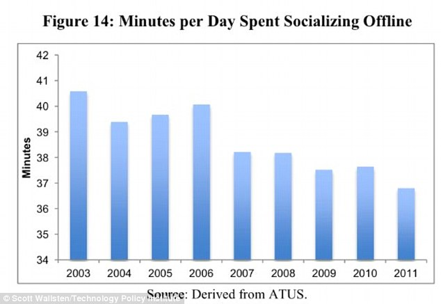 Over the course of five years, from 2006 to 2011, the amount of time people spend socialising with friends has dropped.
