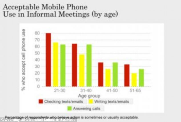 Two thirds people under 30 said texting or emailing was okay