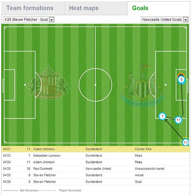 Pitch map of Steven Fletcher's goal