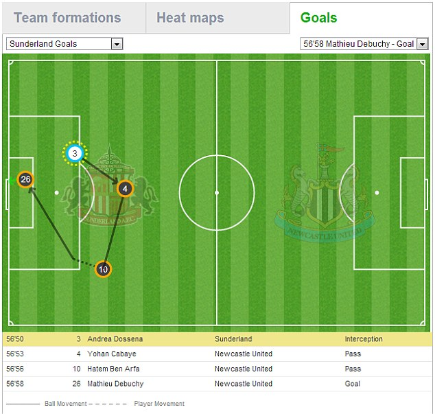 Pitch map of Mathieu Debuchy's goal