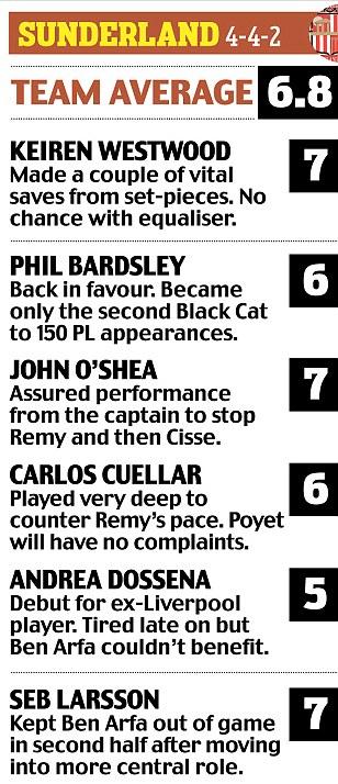 Sunderland ratings