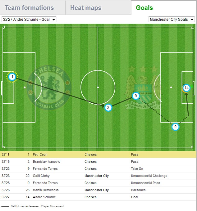 Pitch map of Andre Schurrle's goal for Chelsea
