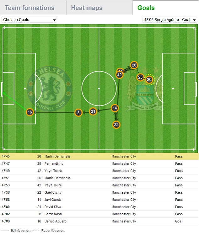 Pitch map of Sergio Aguero's goal for Man City