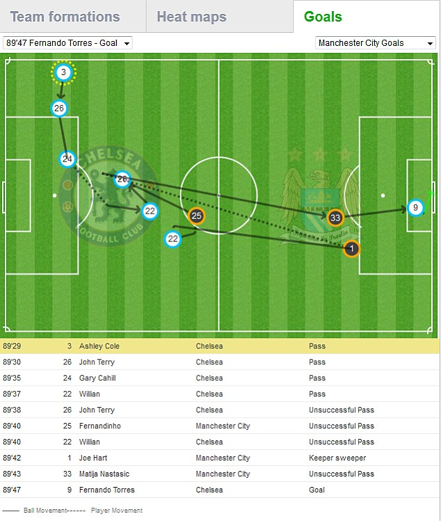 Goal map of the Fernando Torres goal