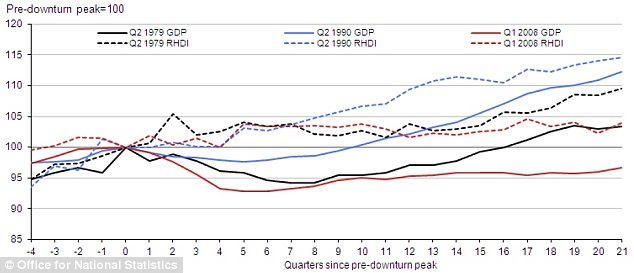Phantom recovery: A recovery in GDP has not been matched by improving household finances.