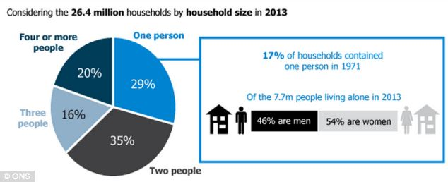 Size of households
