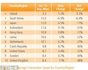 This chart shows how the UK compares to other countries in terms of average speeds