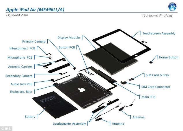 IHS' Teardown Analysis Service checked each of the iPad Air's components, pictured.