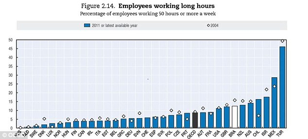 When it comes to working 50 hours a week or more, the Turks lead the way