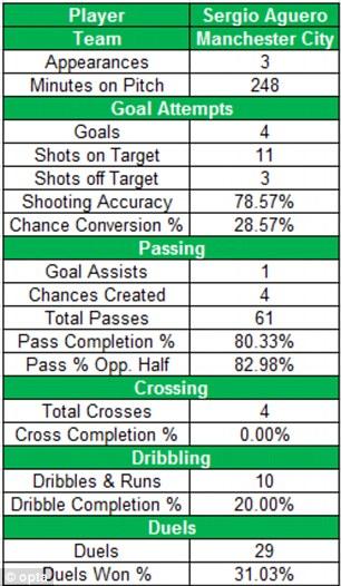 October record: Manchester City's Sergio Aguero