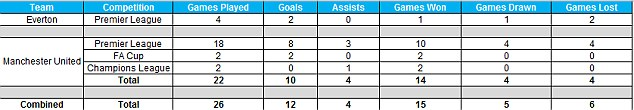 Rooney's record against Arsenal - Source: Opta
