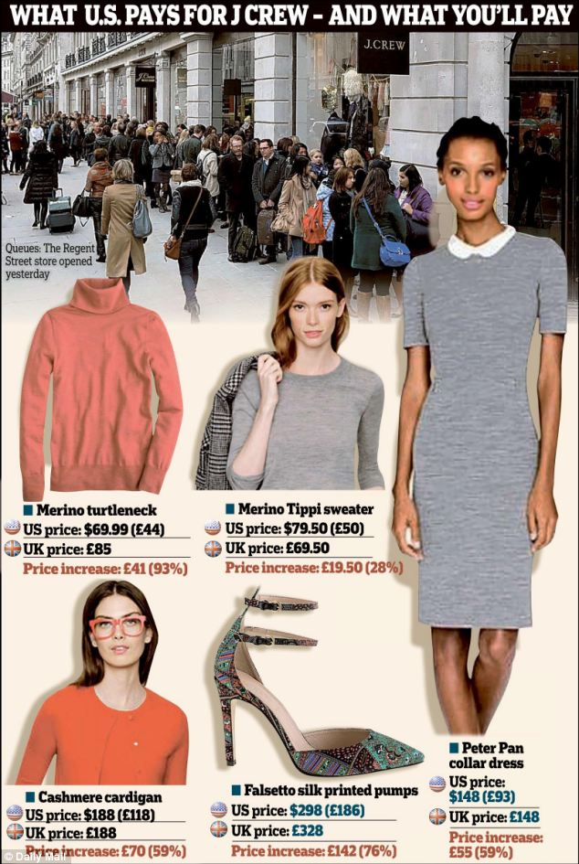 Fleeced: The difference in price between J Crew's US and UK stores was laid bare as it opened in London