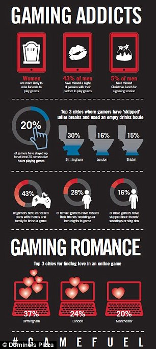 Gamers in Birmingham are the worst offenders for skipping toilet breaks to play games