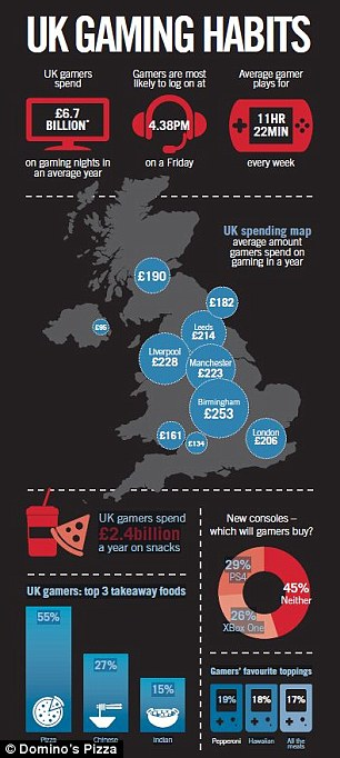 According to research from Domino's Pizza, gamers spend £6.7 billion a year on gaming nights - working out at £200 each