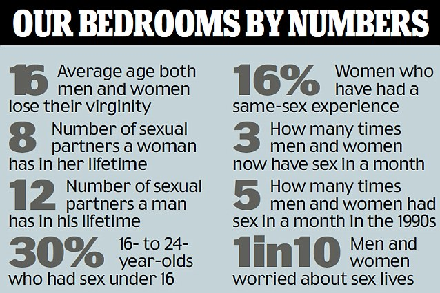 National Sexual Attitudes Survey