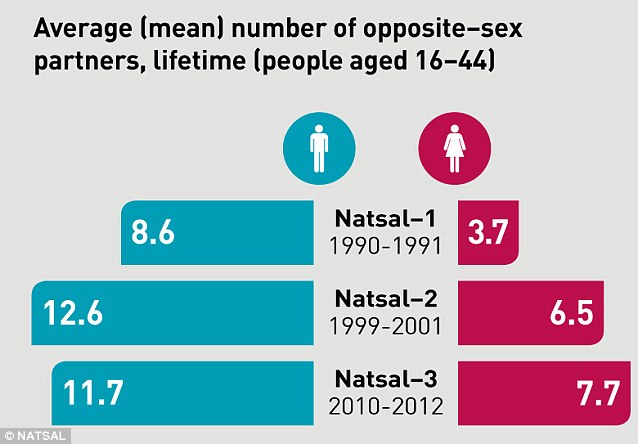 Women are having sex with more people throughout their lifetimes than in the past while men's average number of partners is decreasing