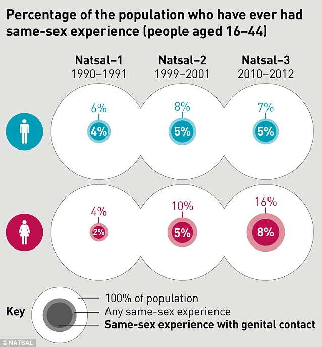 While the number of men who have had same-sex experiences stayed the same or decreased, the amount of women who had come into sexual contact with each other rose by three and six per cent