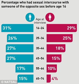 More people are having sex at a younger age than ever before in the past