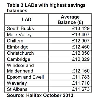 Towns with highest savings balances
