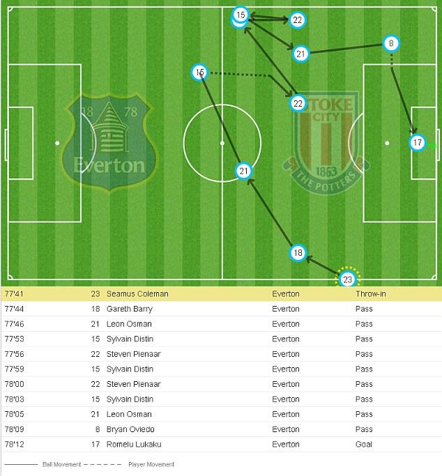 Romelu Lukaku goal for Everton versus Stoke