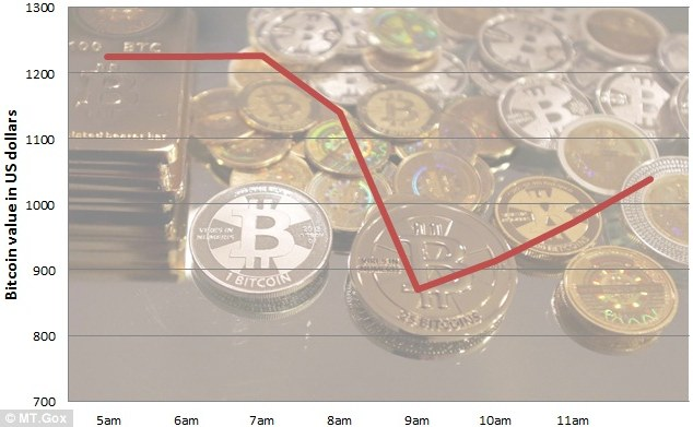 Bitcoin bubble: The value of Bitcoins fell on Thursday 5 December after China slated the virtual currency