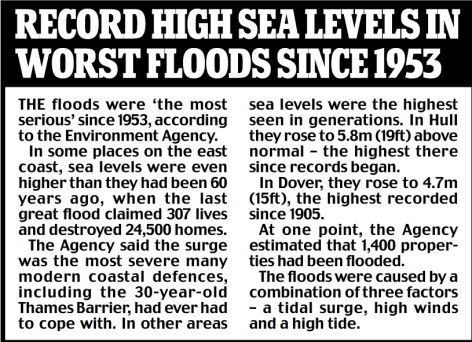 Record high graphic
