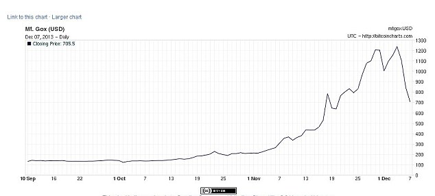 Crash: Just minutes later, the value of the virtual currency slid further down to $705