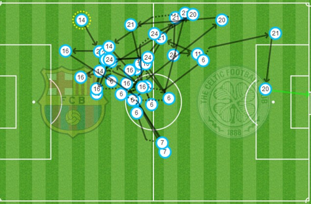 Tello's goal was preceded by 40 passes