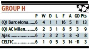 UEFA Champions League Group H table