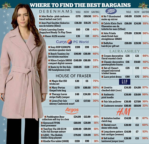 where to find the best bargains