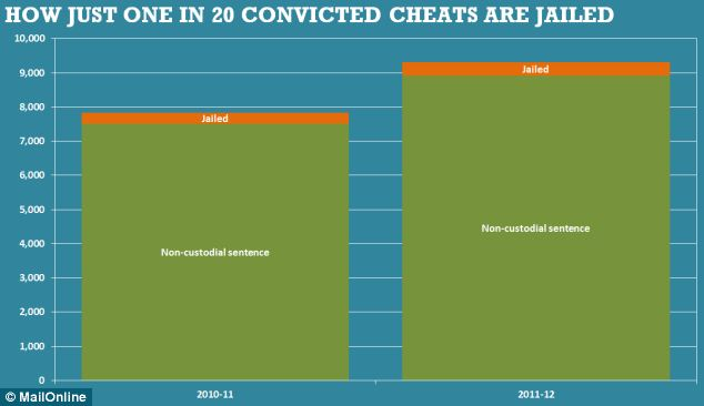 1 in 20 convicted cheats are jailed