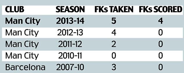 Vast improvement: Yaya Toure has scored four of the five free-kicks he's taken so far this season