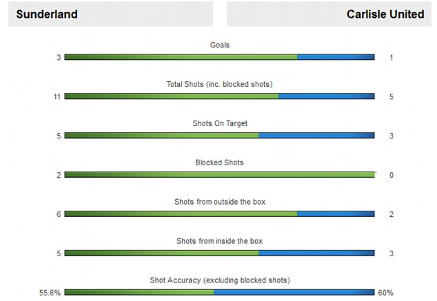 Attack: Sunderland had the better of the FA Cup clash against Carlisle