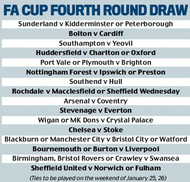 FA Cup fourth round draw