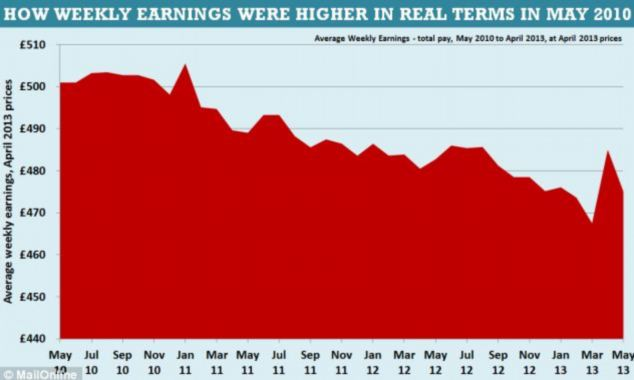 Decline: When adjusted for inflation, average earnings have fallen from just over £500-a-week when David Cameron became Prime Minister in May 2010, to just over £480-a-week in May 2013