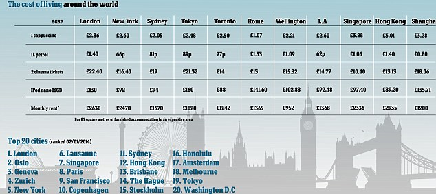 Cost of living: London is now the most expensive place to live in the world, with the price of petrol, rent, groceries and electronics pushing the capital above Oslo, Geneva and New York