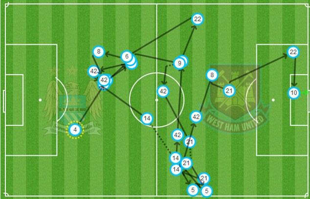 Dzeko's first goal v West Ham