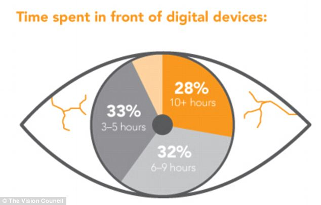 Eye yai yai: The study found that adult Americans spend a great deal of their day in front of digital devices. Four percent more respondees said they spent 10+ hours in front of screens than did thje year before